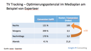 TV Tracking Optimierung Mediaplan